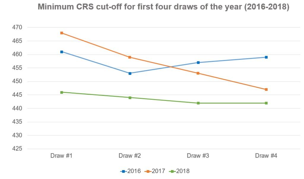 minimumCRS_first-four-draws_nolabels-1