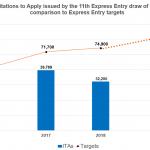 Vòng rút hồ sơ Express Entry thứ 2 trong tuần mới đã ban hành thư mời với hồ sơ đạt số điểm 288