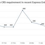 Vòng rút hồ sơ Express Entry mới duy trì mức điểm tối thiểu CRS thấp trong năm 2018