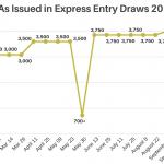 3.900 ứng viên Express Entry được mời nộp đơn xin thường trú trong đợt bốc thăm mới