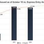 Cập nhật số điểm tối thiểu trong lần rút hồ sơ Express Entry mới nhất ngày 15/10/2018