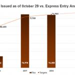 Canada duy trì mức cao với 3.900 lời mời trong lần rút thăm Express Entry mới nhất