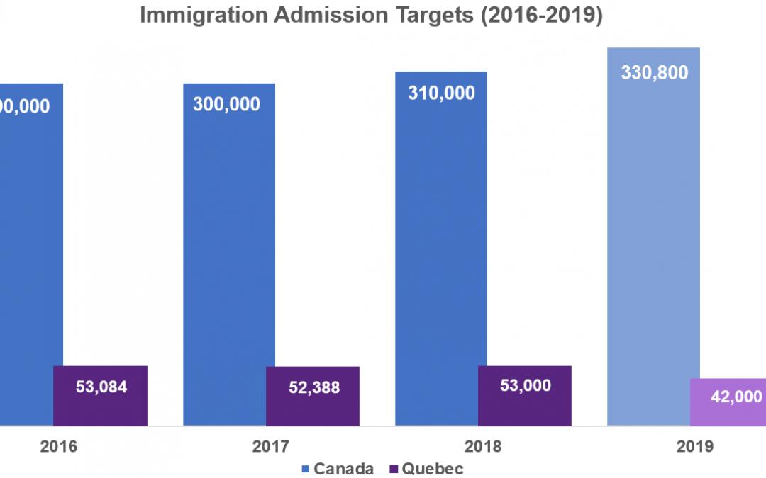 Ontario đang cạnh tranh người nhập cư tay nghề bổ sung vào năm 2019