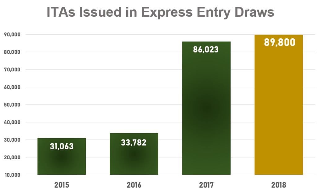 Canada phá kỷ lục thư mời Express Entry và giảm điểm tối thiểu xuống mức thấp nhất 2018